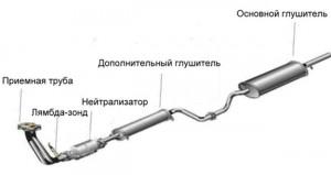 Ремонт выхлопной системы ВАЗ2114